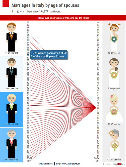 Marriages in Italy by age of spouses - infographic